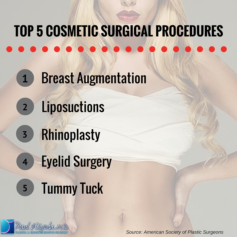 Dr Wigoda Plastic Surgery Stats Infographic