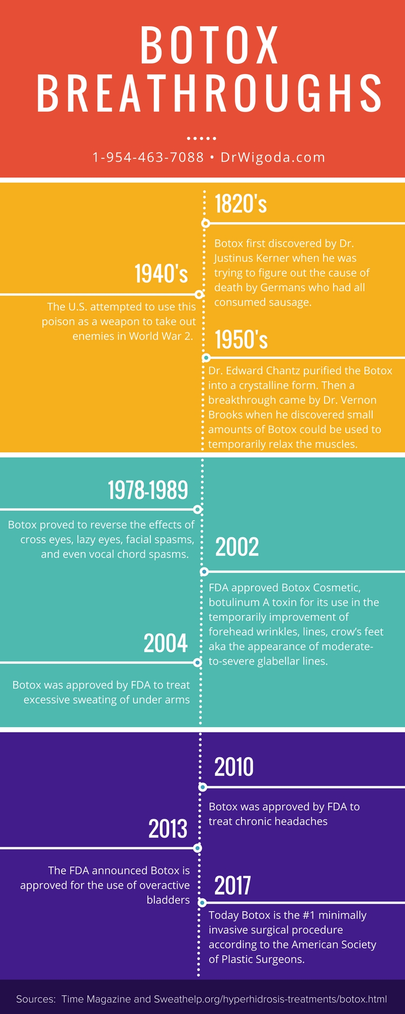 botox breakthrough history timeline ft lauderdale dr wigoda
