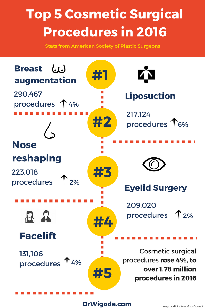 Top 5 Cosmetic Surgical Procedures in 2016 Stats from ASPS